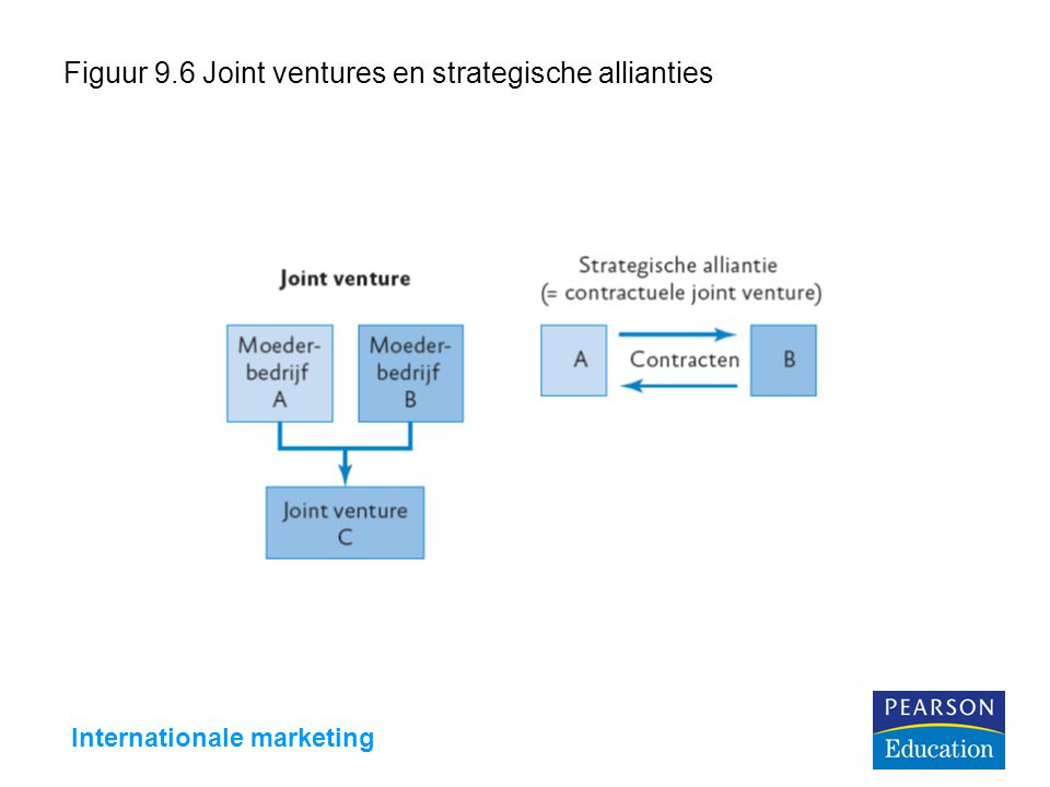 Figuur 9.6 Joint ventures en strategische allianties