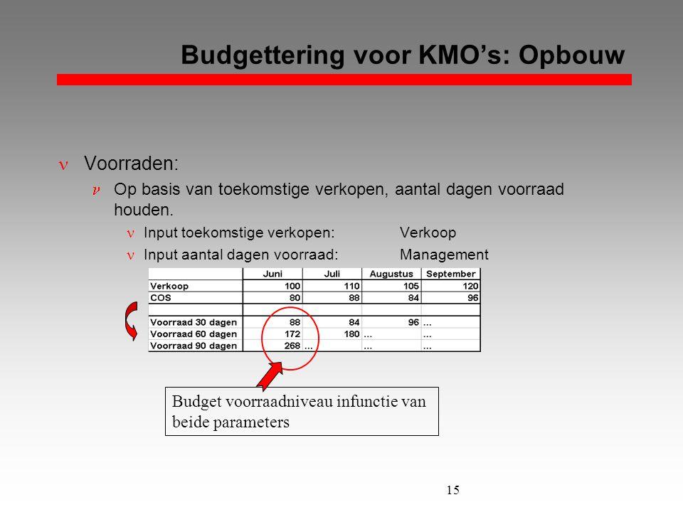 Budgettering voor KMO's: Opbouw
