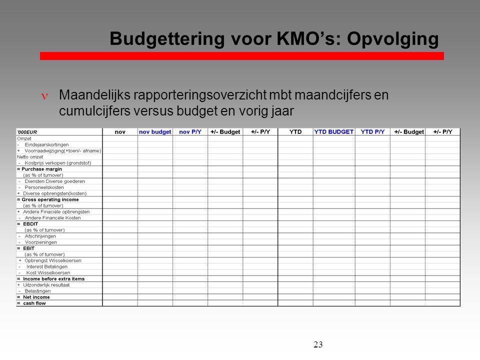Budgettering voor KMO's: Opvolging