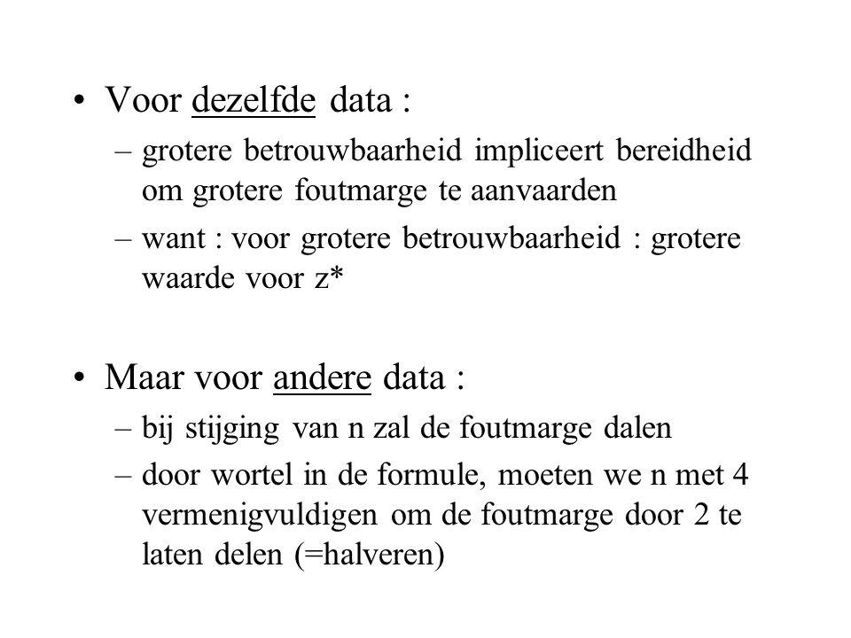Voor dezelfde data : Maar voor andere data :