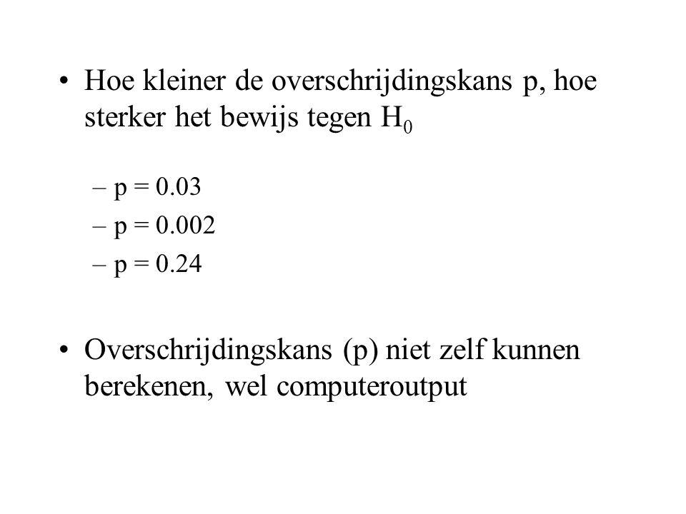 Hoe kleiner de overschrijdingskans p, hoe sterker het bewijs tegen H0