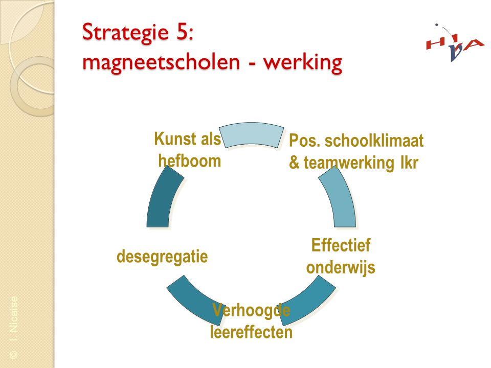 Strategie 5: magneetscholen - werking