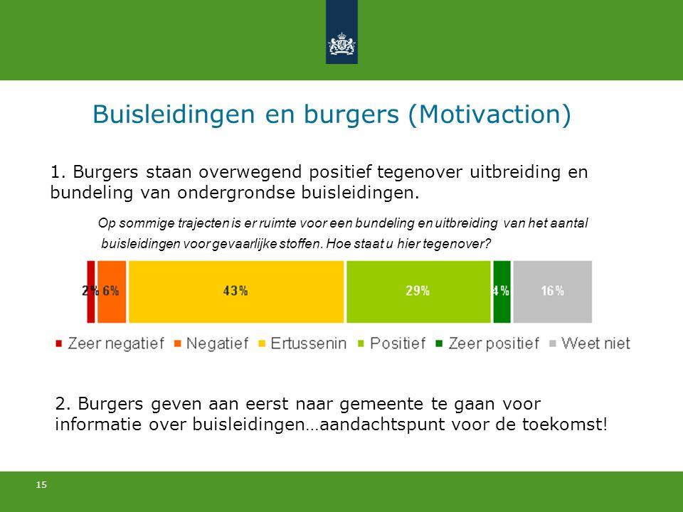 Buisleidingen en burgers (Motivaction)