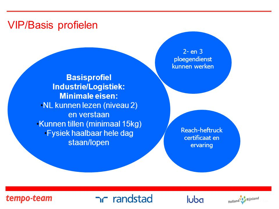 Basisprofiel Industrie/Logistiek: