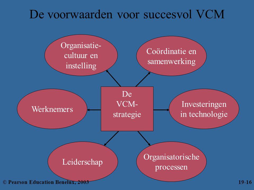 De voorwaarden voor succesvol VCM