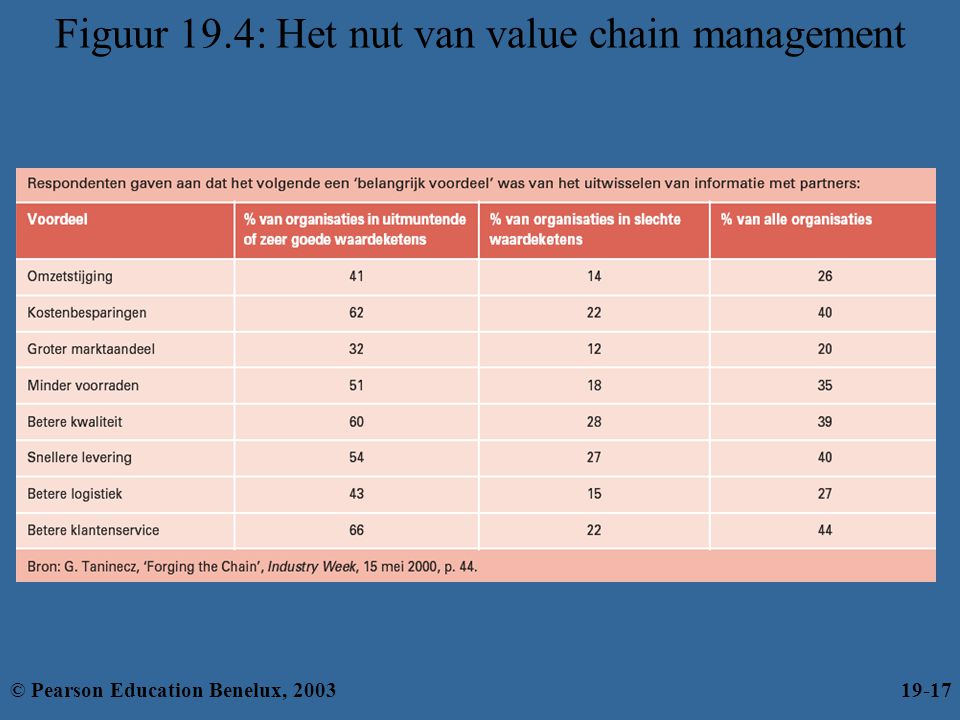 Figuur 19.4: Het nut van value chain management