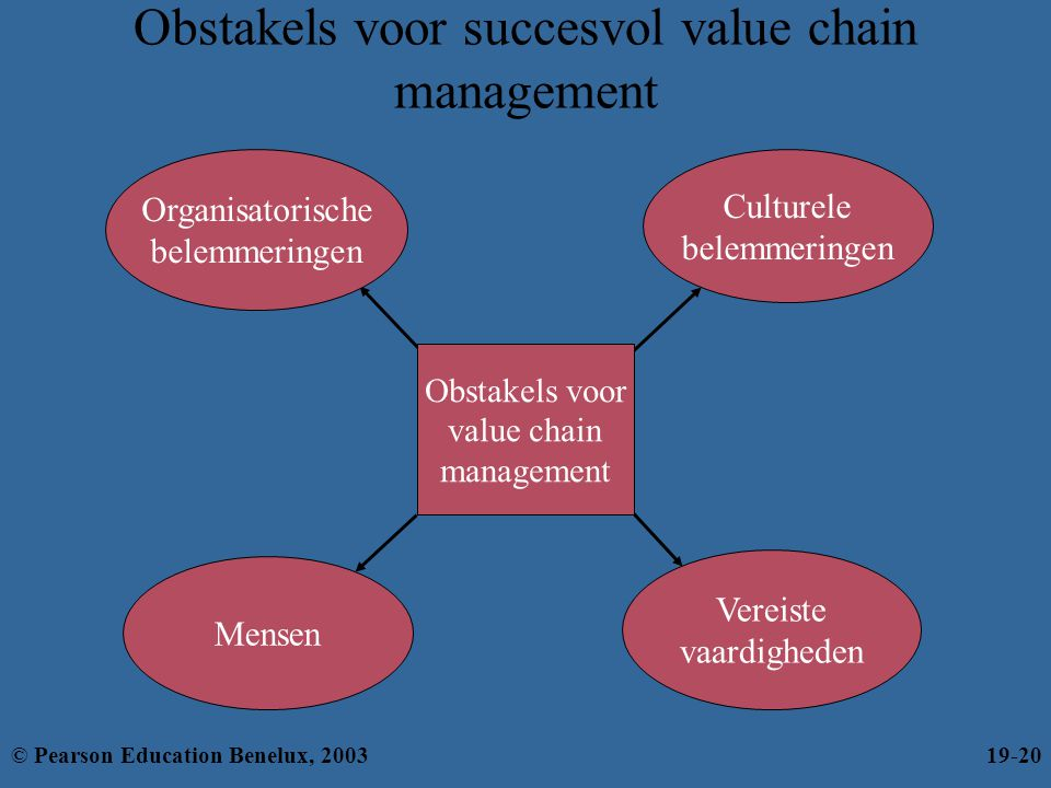 Obstakels voor succesvol value chain management