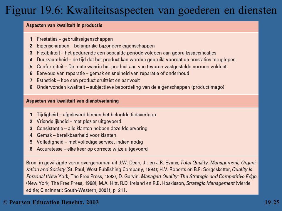 Figuur 19.6: Kwaliteitsaspecten van goederen en diensten