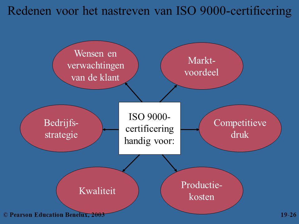 Redenen voor het nastreven van ISO 9000-certificering