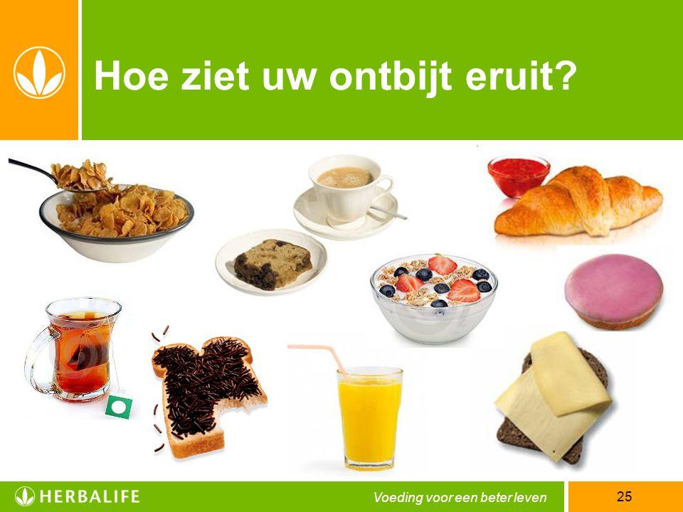 Hoe ziet uw ontbijt eruit