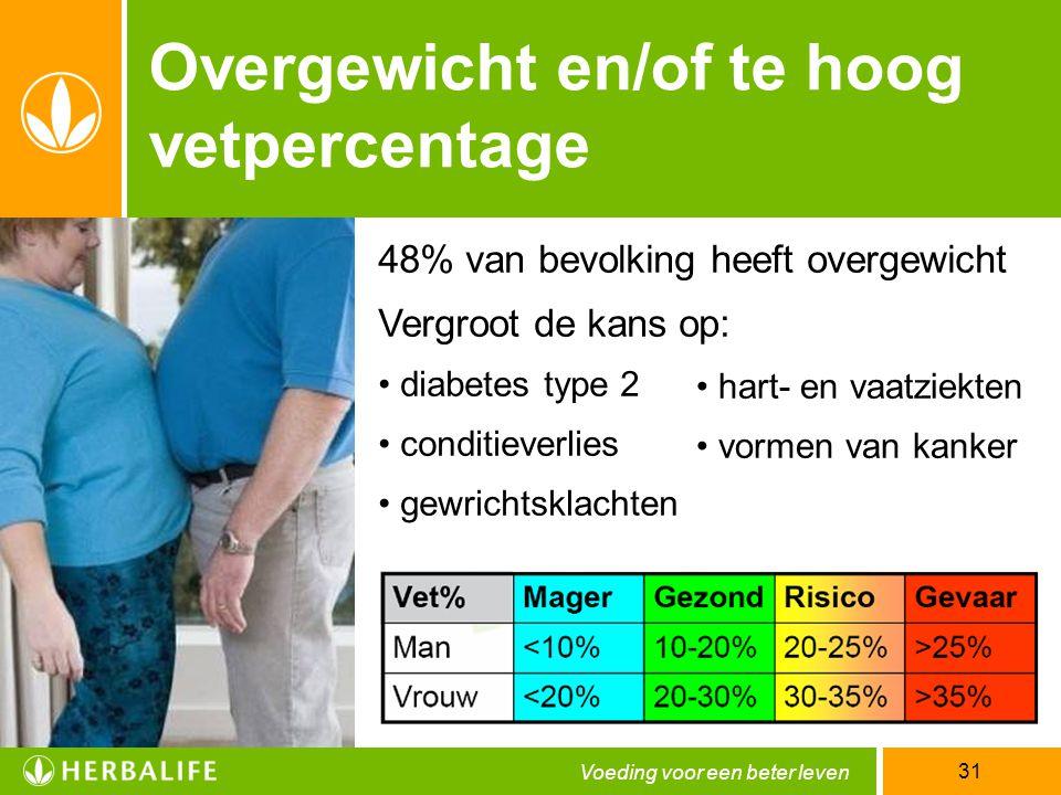 Overgewicht en/of te hoog vetpercentage