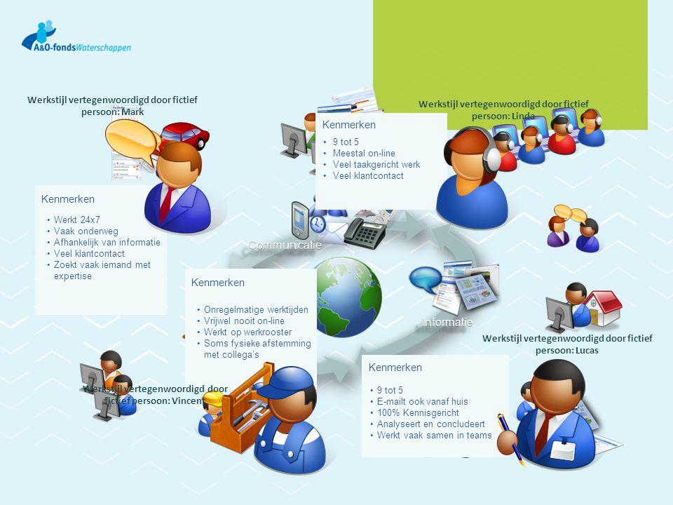 Communicatie Informatie Samenwerken