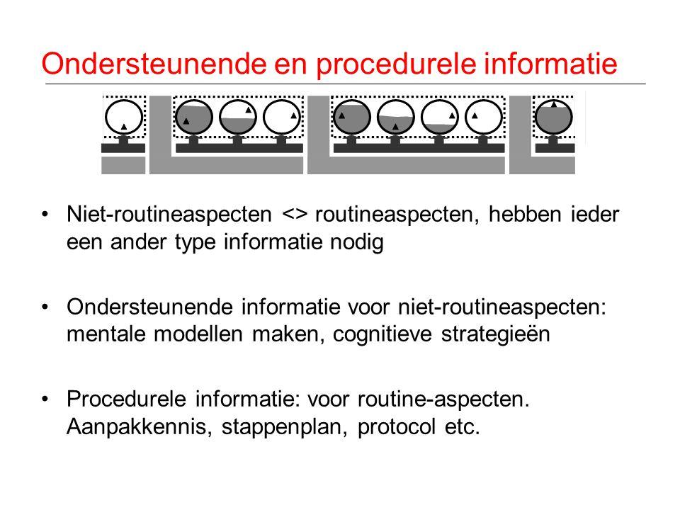Ondersteunende en procedurele informatie