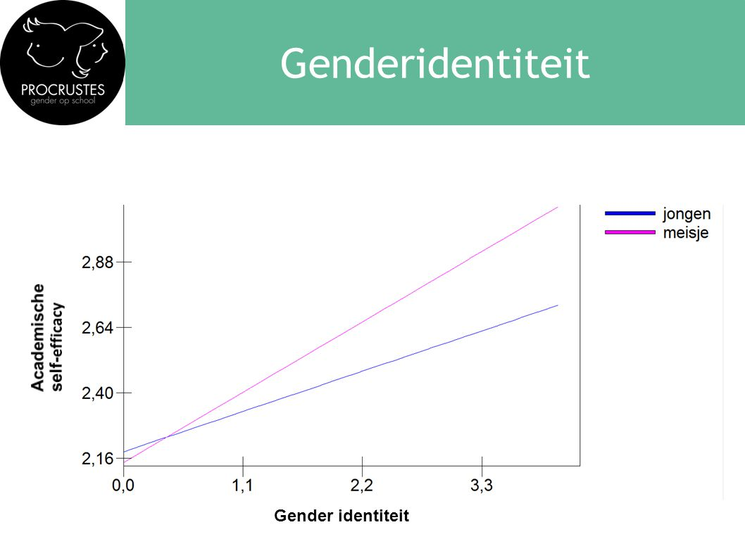 Genderidentiteit Academische self-efficacy Gender identiteit