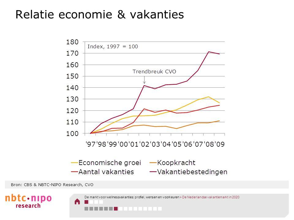 Relatie economie & vakanties