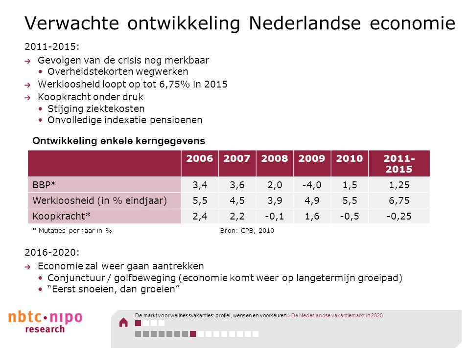 Verwachte ontwikkeling Nederlandse economie