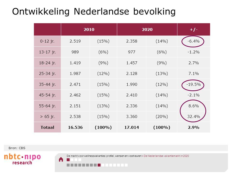 Ontwikkeling Nederlandse bevolking