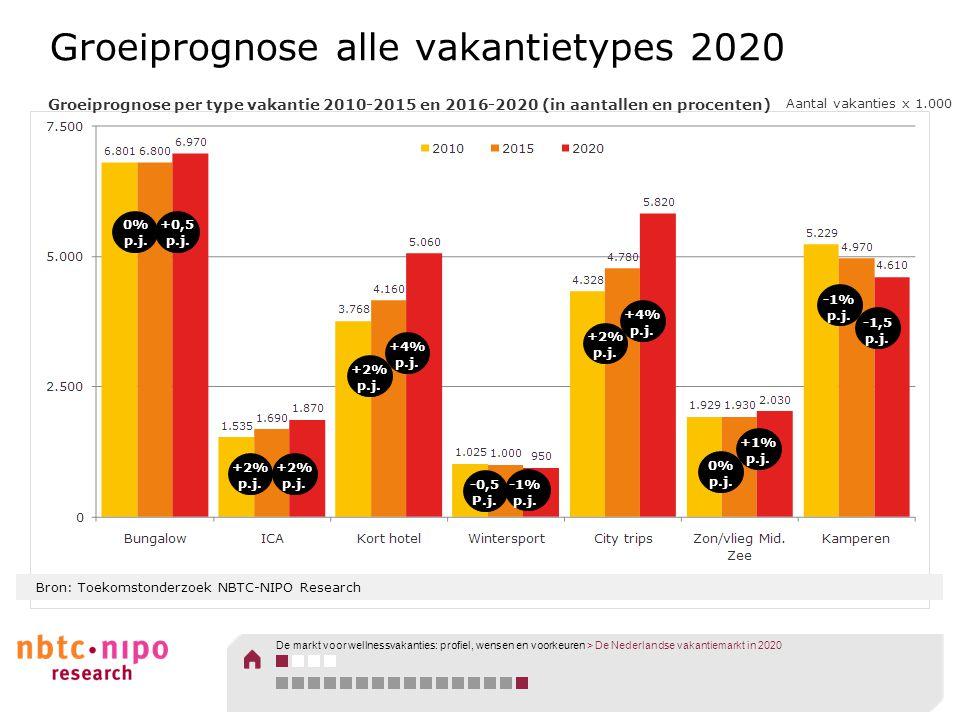 Groeiprognose alle vakantietypes 2020