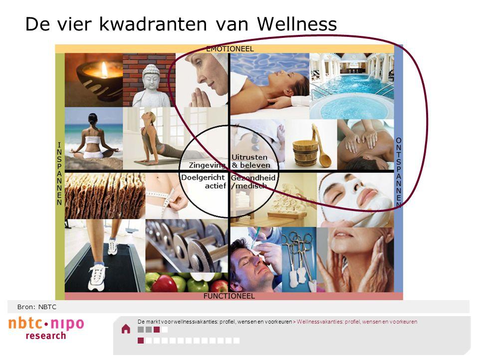 De vier kwadranten van Wellness