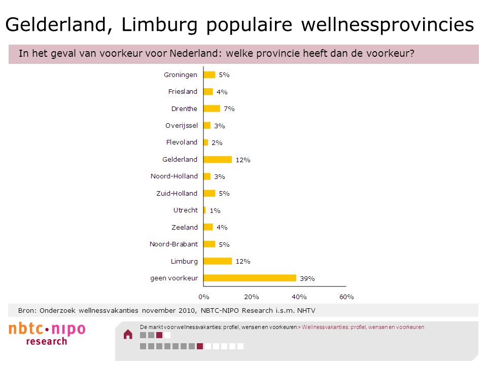 Gelderland, Limburg populaire wellnessprovincies