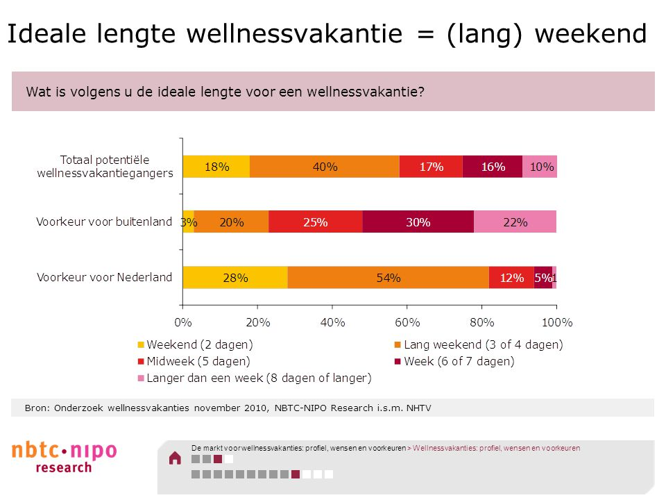 Ideale lengte wellnessvakantie = (lang) weekend