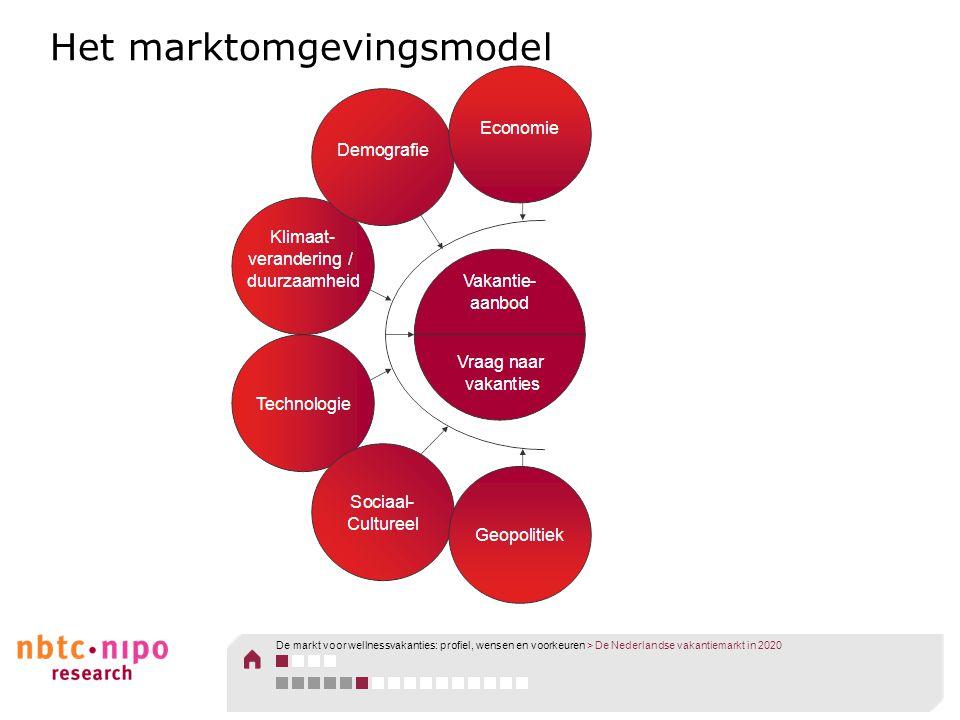 Het marktomgevingsmodel