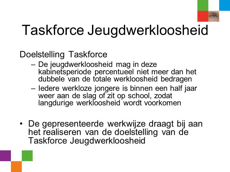 Taskforce Jeugdwerkloosheid