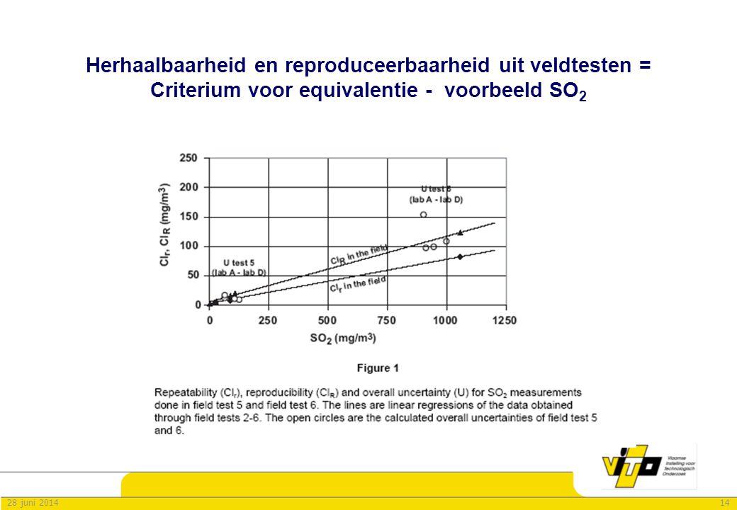 Herhaalbaarheid en reproduceerbaarheid uit veldtesten = Criterium voor equivalentie - voorbeeld SO2