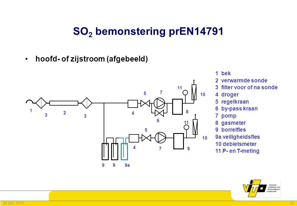 SO2 bemonstering prEN14791 hoofd- of zijstroom (afgebeeld) 1 bek