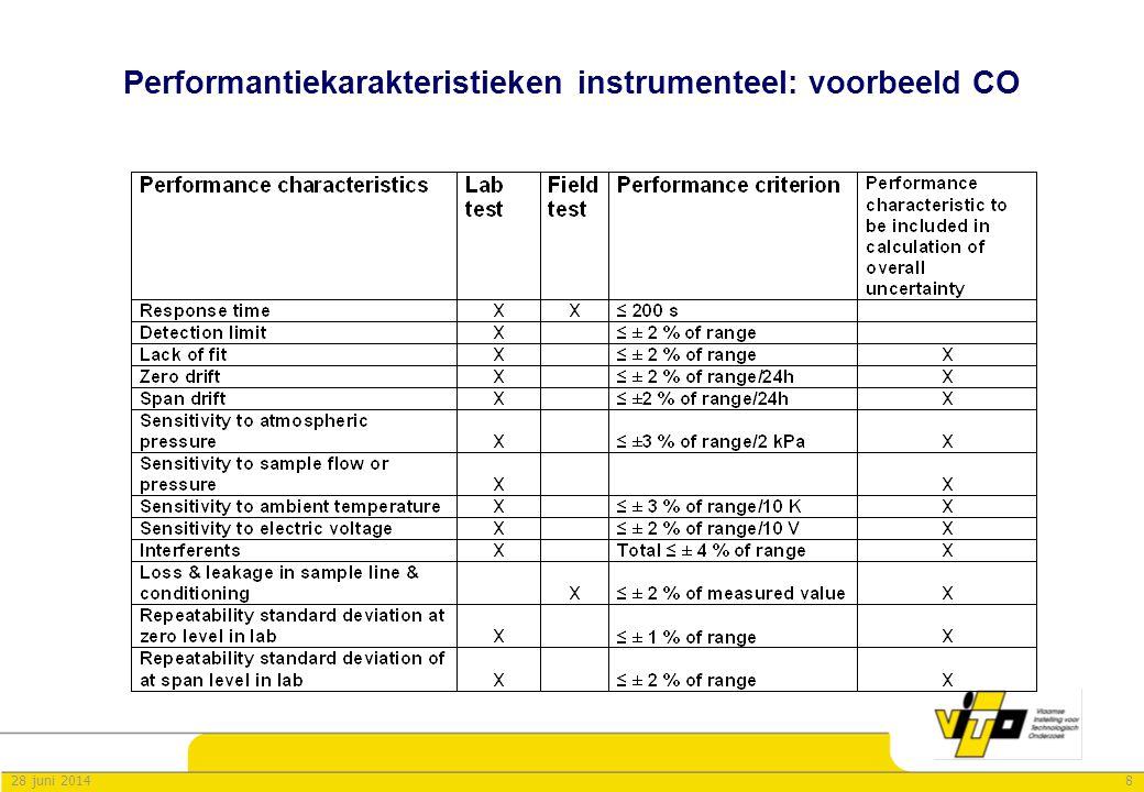 Performantiekarakteristieken instrumenteel: voorbeeld CO