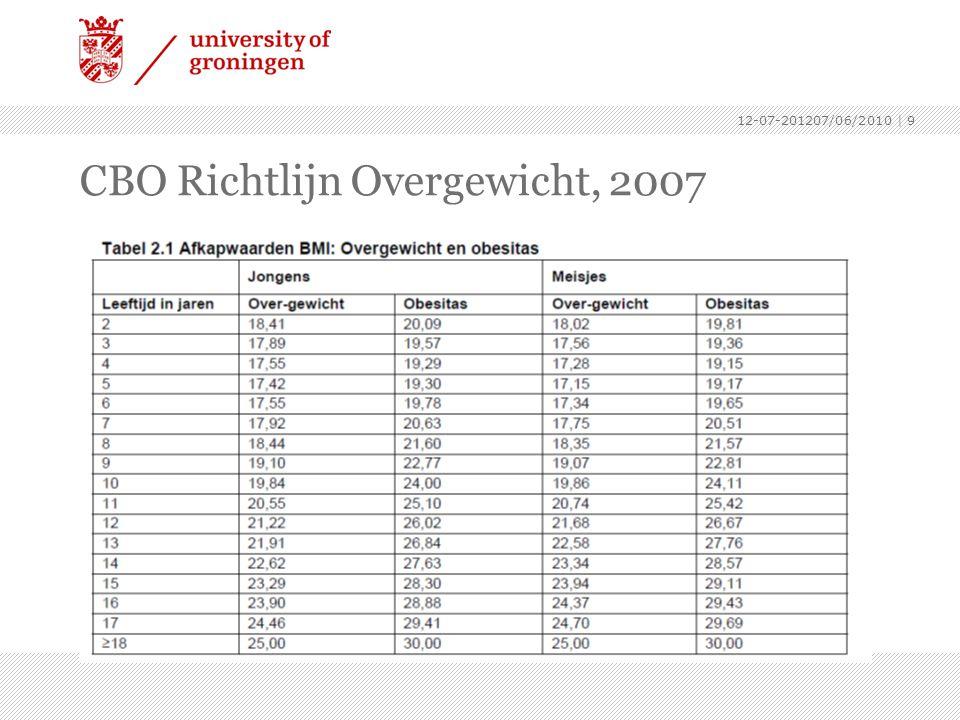 CBO Richtlijn Overgewicht, 2007