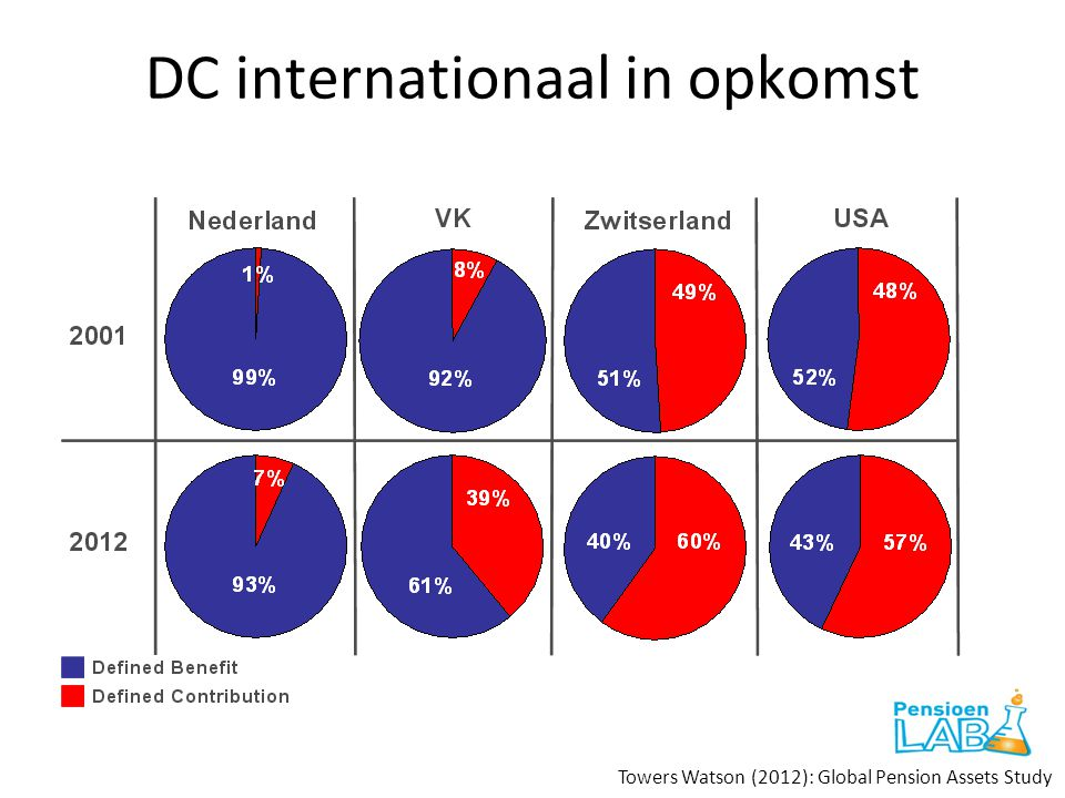 DC internationaal in opkomst