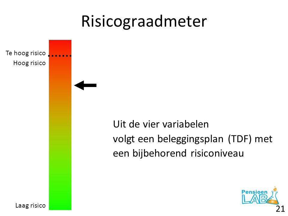 Risicograadmeter Uit de vier variabelen