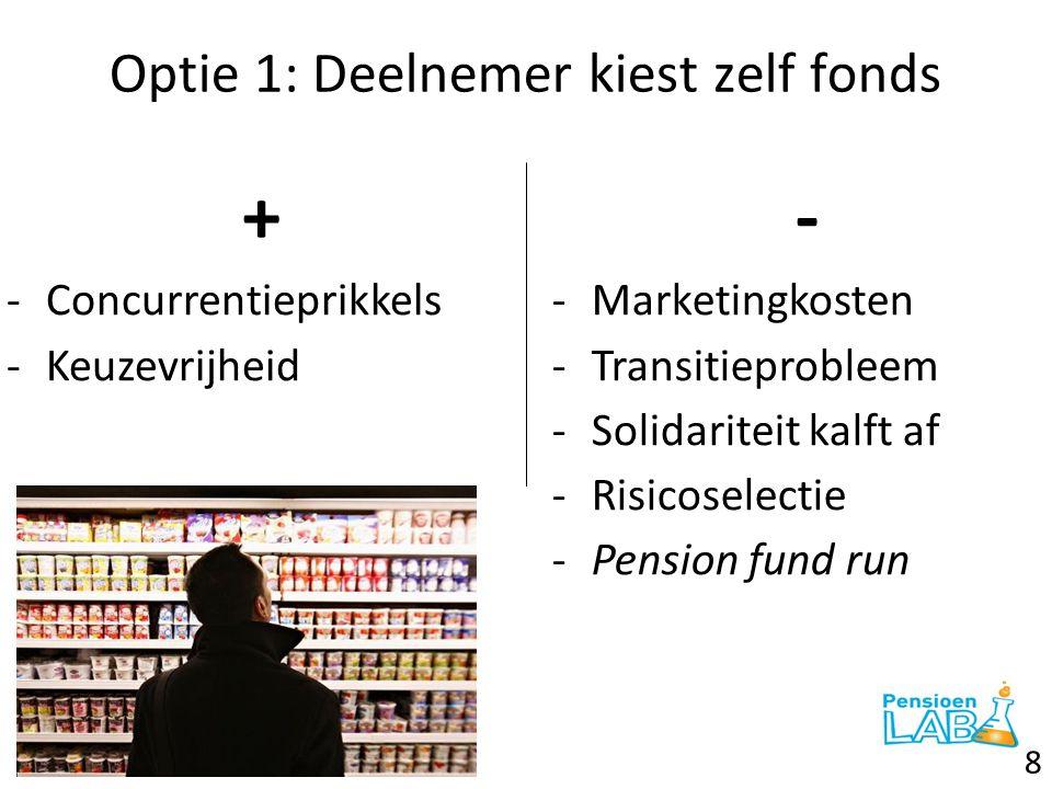 Optie 1: Deelnemer kiest zelf fonds