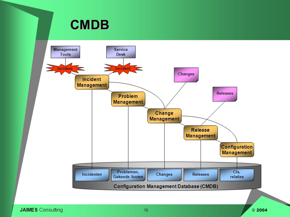 CMDB Incident Management Problem Management Change Management Release