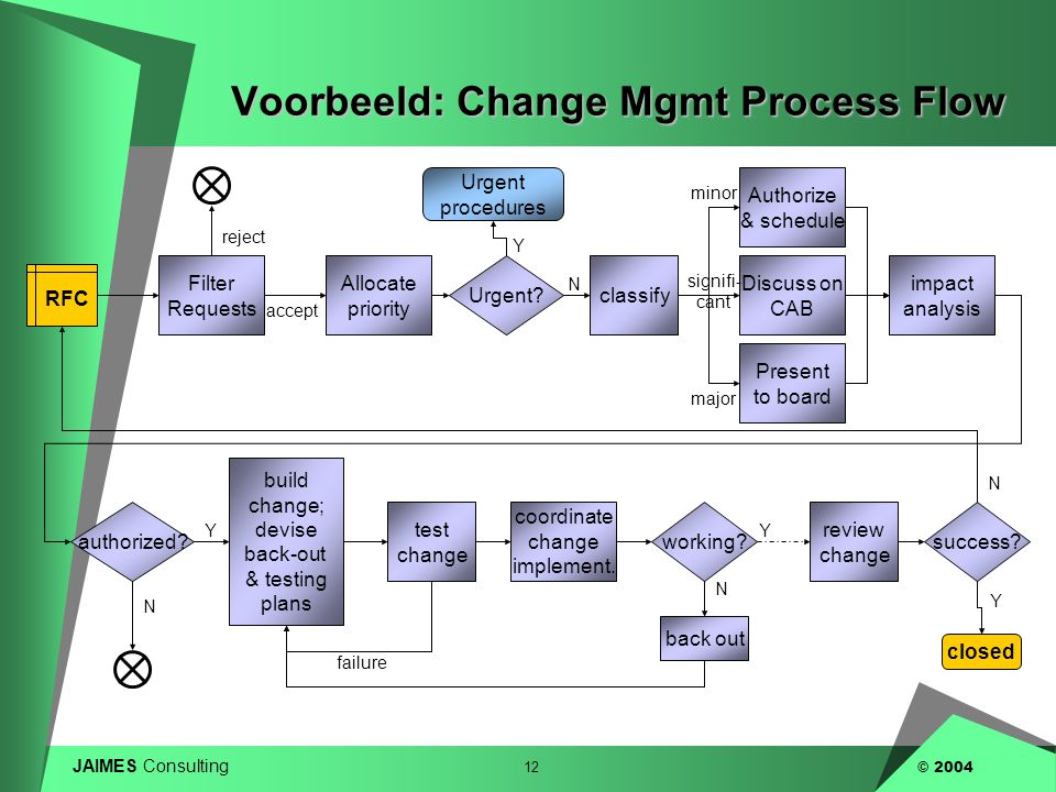 Voorbeeld: Change Mgmt Process Flow