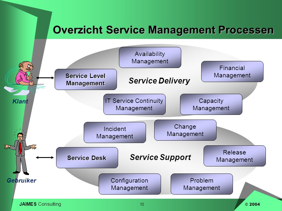 Overzicht Service Management Processen