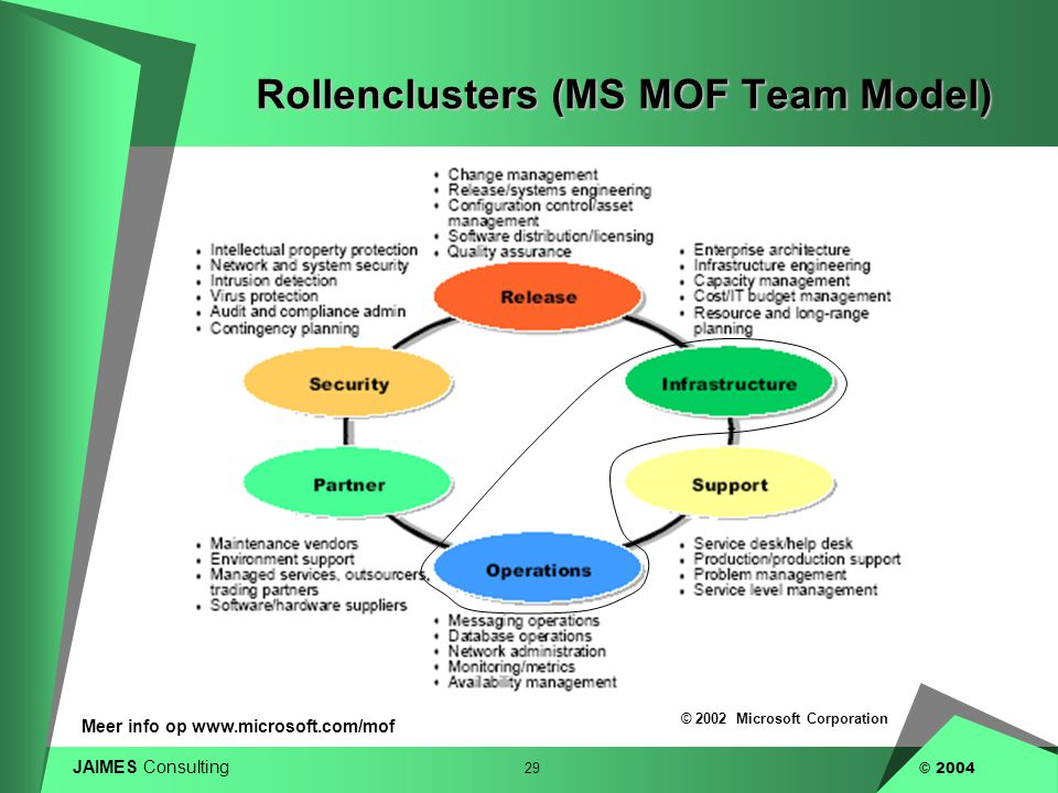 Rollenclusters (MS MOF Team Model)