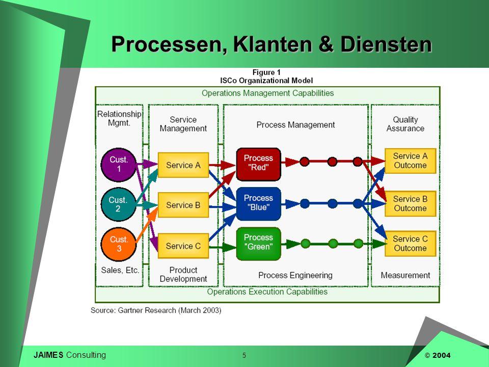 Processen, Klanten & Diensten