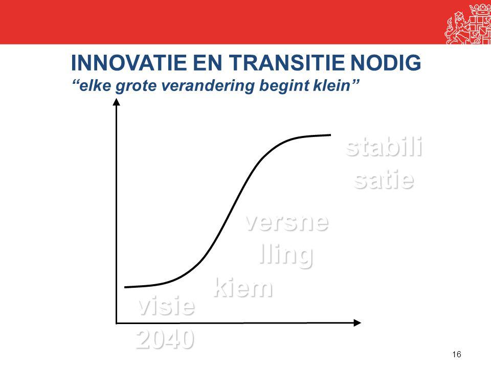 stabilisatie versnelling kiem 2040
