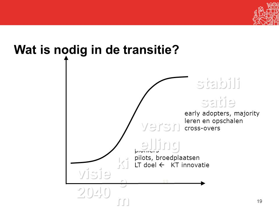 Wat is nodig in de transitie