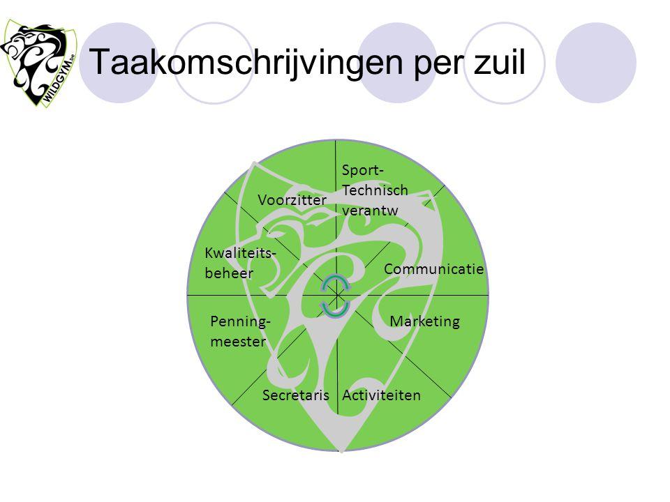 Taakomschrijvingen per zuil
