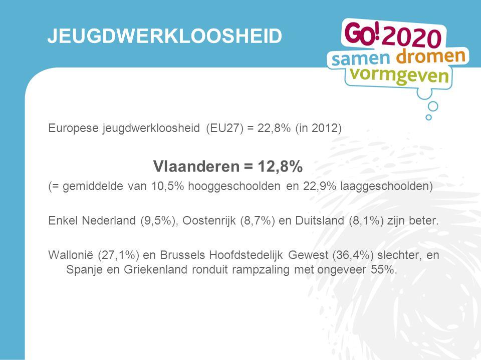 JEUGDWERKLOOSHEID Vlaanderen = 12,8%