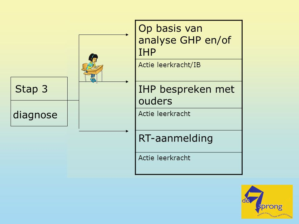 Op basis van analyse GHP en/of IHP