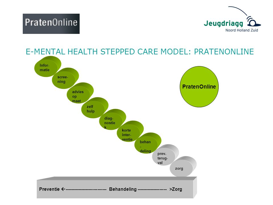 E-MENTAL HEALTH STEPPED CARE MODEL: PRATENONLINE