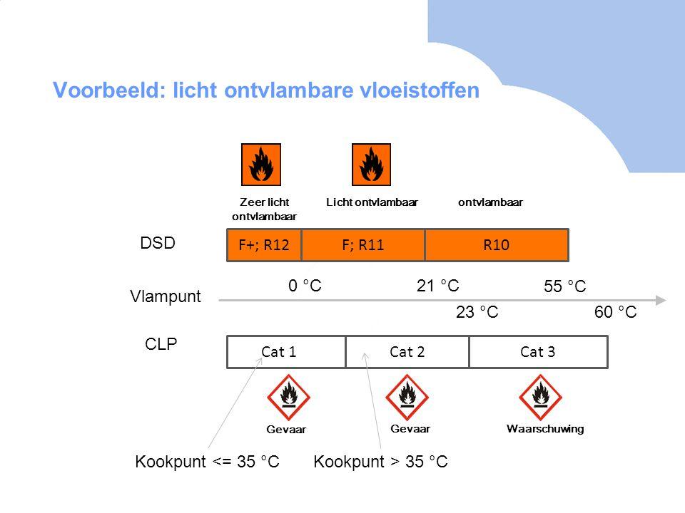 Voorbeeld: licht ontvlambare vloeistoffen