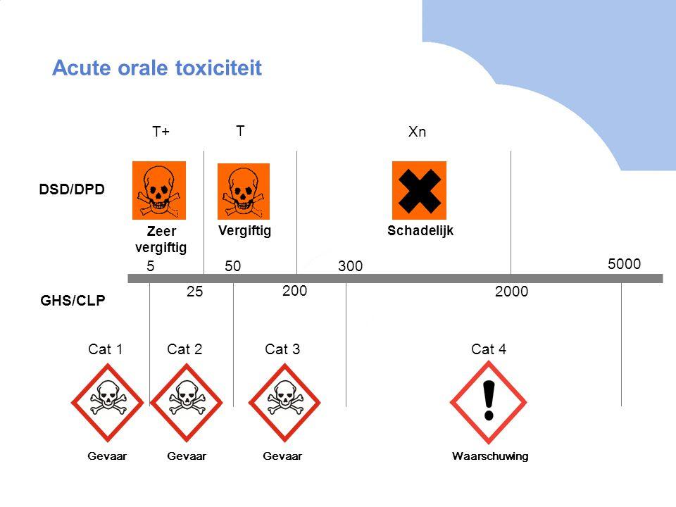 Acute orale toxiciteit