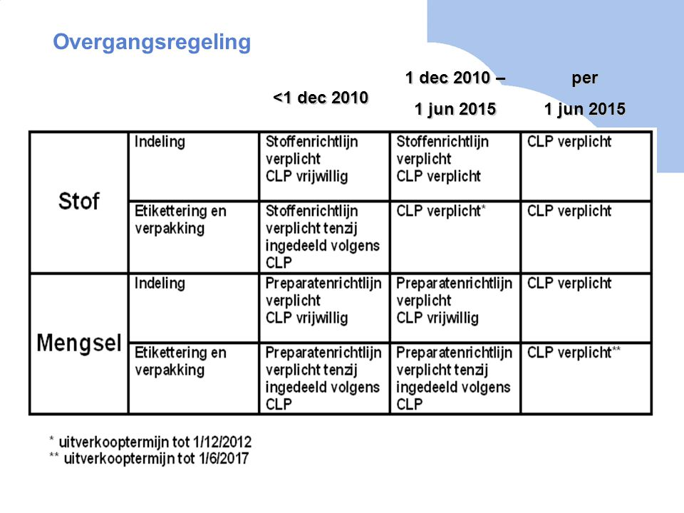 Overgangsregeling 1 dec 2010 – 1 jun 2015 per 1 jun 2015