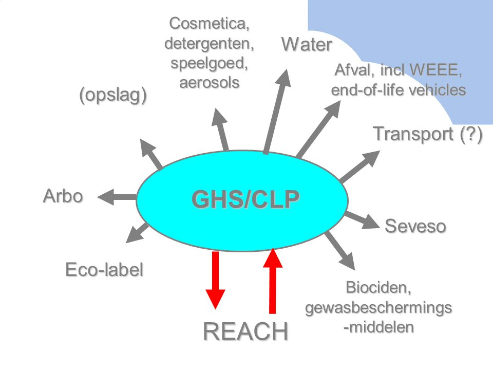 GHS/CLP REACH Water (opslag) Transport ( ) Arbo Seveso Eco-label