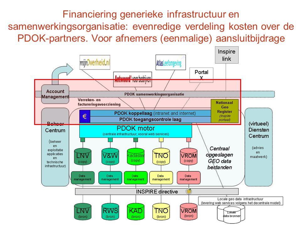 Financiering generieke infrastructuur en samenwerkingsorganisatie: evenredige verdeling kosten over de PDOK-partners.